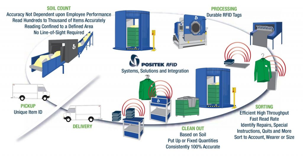 Positek RFID Systems and Solutions