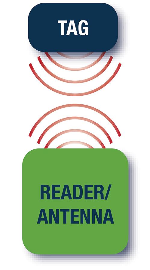 Tag Reader RFID Positek