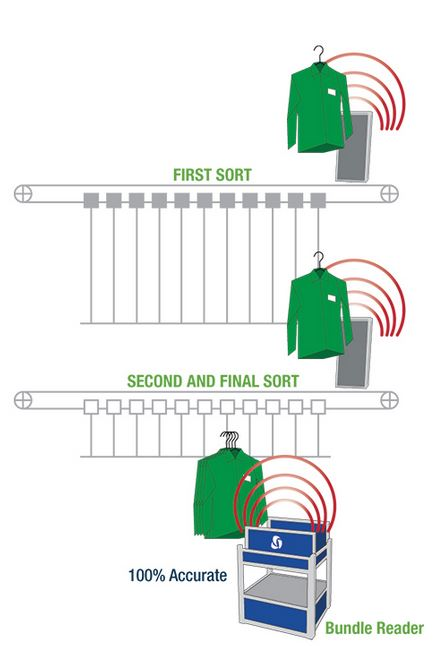 CA Sort for Hanging Garments